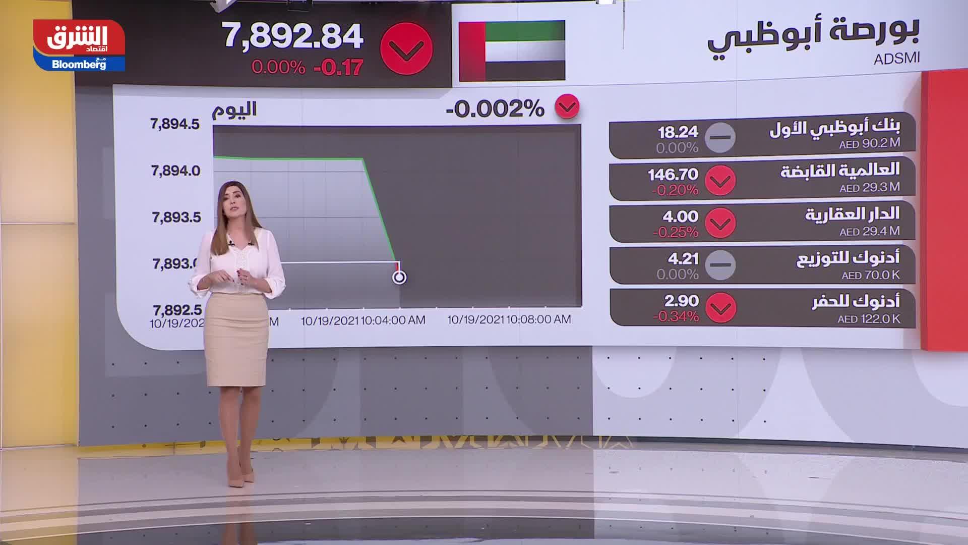 افتتاح الأسواق الخليجية 19-10-2021