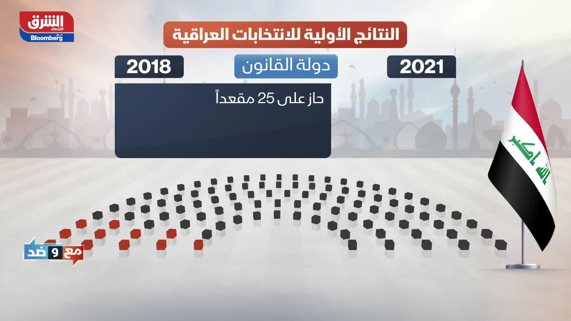 النتائج الأولية للانتخابات العراقية