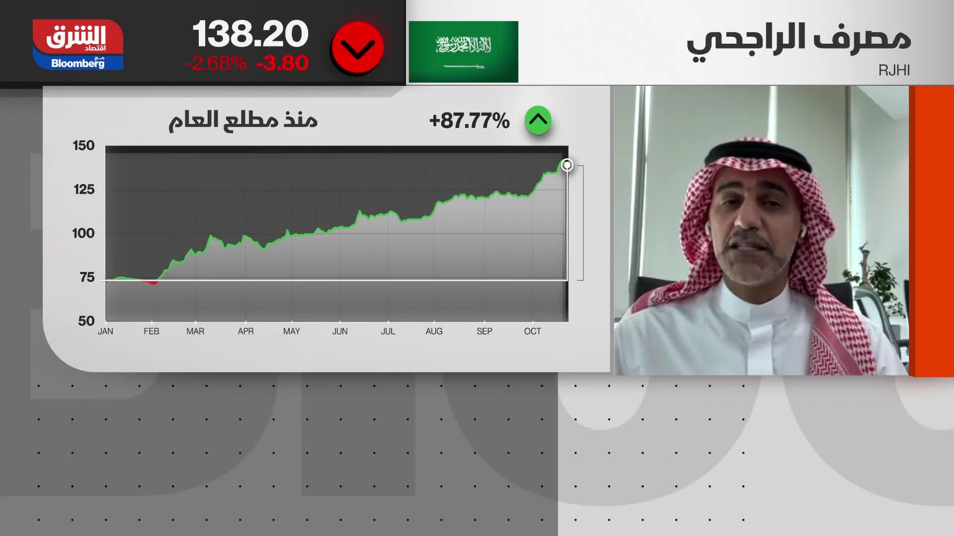لماذا نرى تراجعات في مكونات القطاع البنكي بالسعودية وعلى رأسها مصرف الراجحي؟