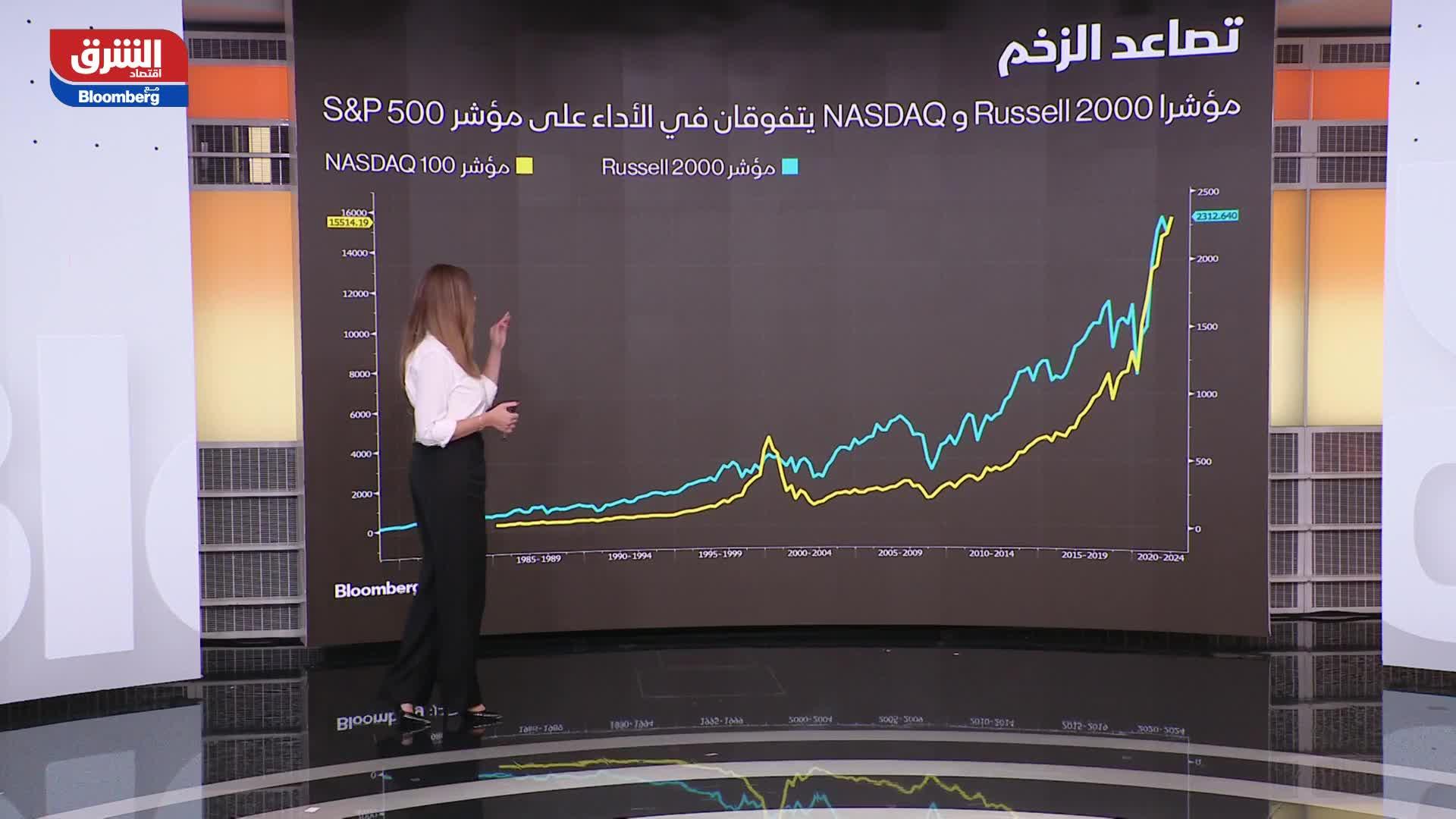 مؤشرات الأسهم الأميركية 26-10-21