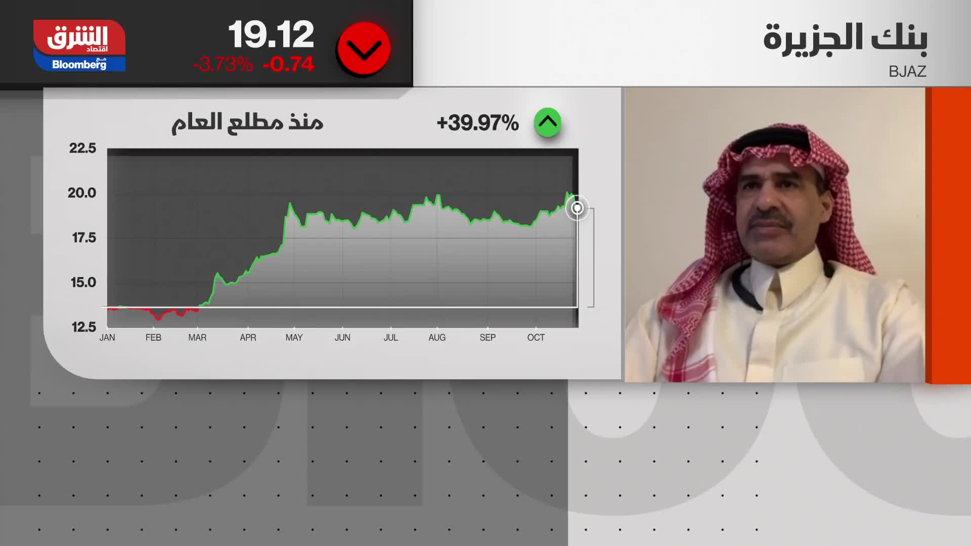 هل نتوقع إدراجات جديدة  في السوق السعودي أو مزدوجة بين الأسواق؟